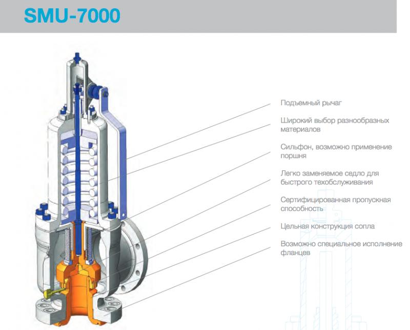 Клапаны SMU 7000